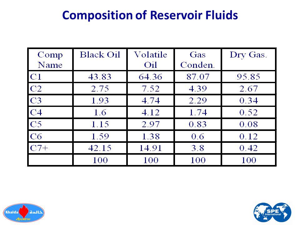 Composition of Reservoir Fluids