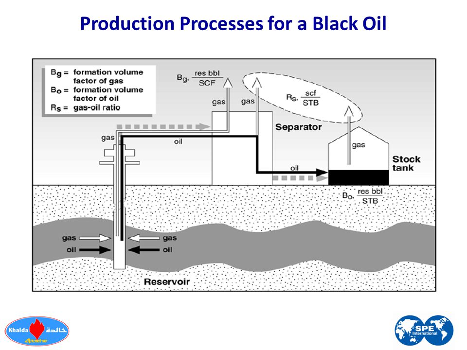 Production Processes for a Black Oil
