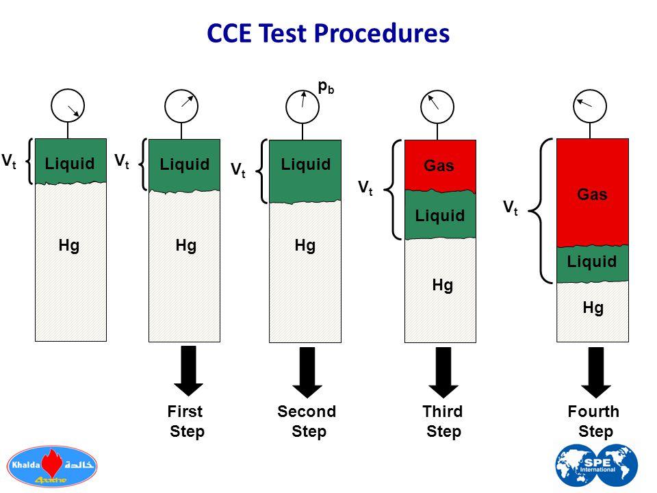 CCE Test Procedures Gas Liquid Hg Second Step Liquid Hg Liquid Hg First Step Hg Third Step Hg Fourth Step Liquid Gas VtVt Liquid VtVt VtVt VtVt VtVt pbpb