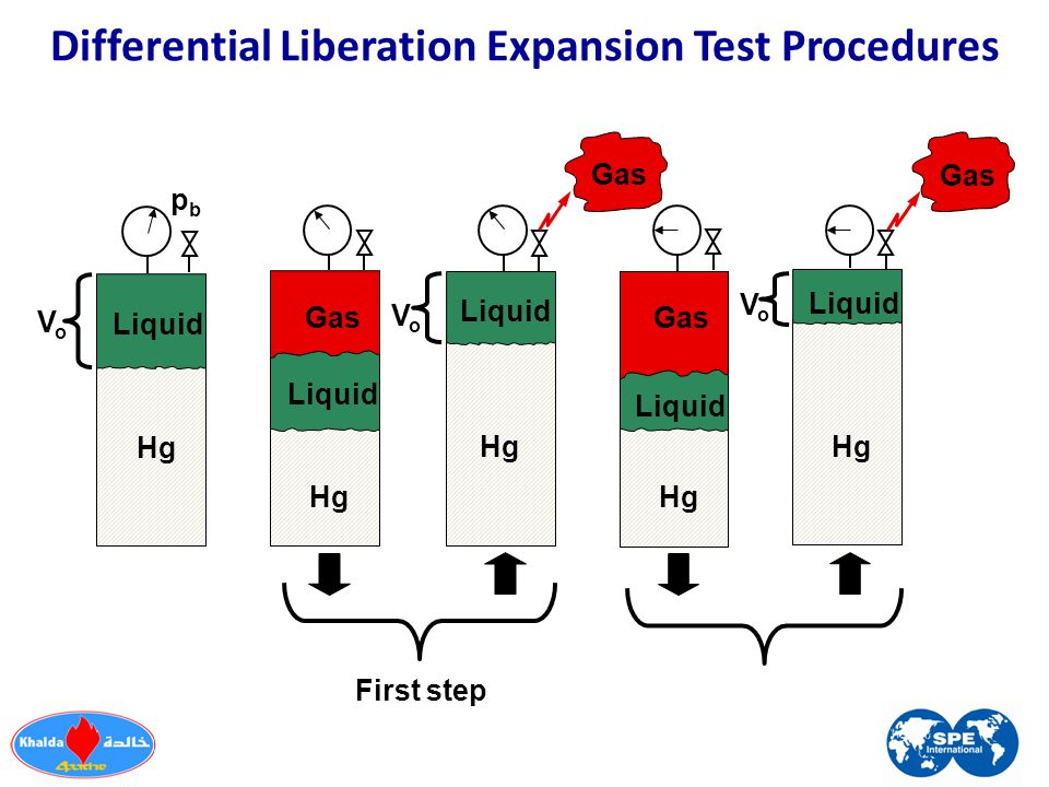 VoVo Liquid Hg Gas Hg Liquid Gas First step Hg Liquid Gas Liquid Hg VoVo Gas VoVo Hg Liquid pbpb Differential Liberation Expansion Test Procedures