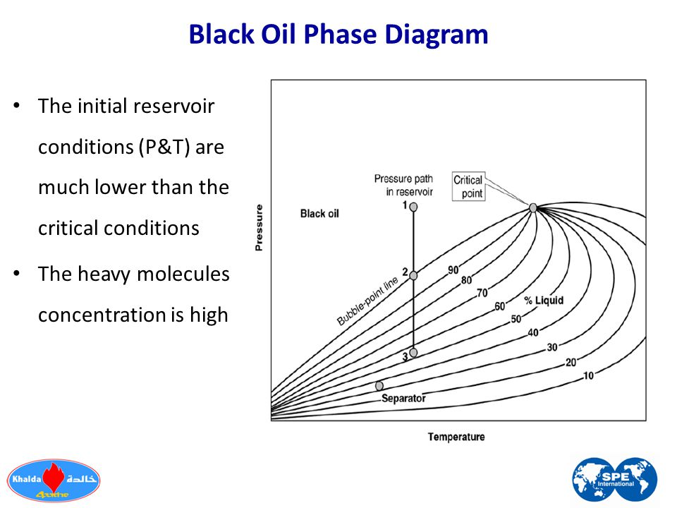 Black Oil Phase Diagram The initial reservoir conditions (P&T) are much lower than the critical conditions The heavy molecules concentration is high