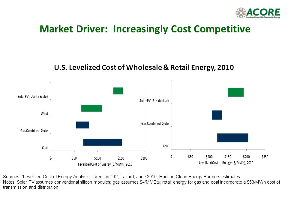 Market Driver: Increasingly Cost Competitive U.S. Levelized Cost of Wholesale & Retail Energy, 2010 Sources: Levelized Cost of Energy Analysis – Versi
