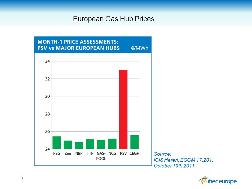 9 European Gas Hub Prices