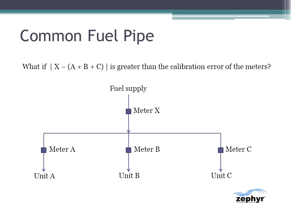 Common Fuel Pipe Meter X Meter AMeter BMeter C Fuel supply Unit A Unit BUnit C What if | X – (A + B + C) | is greater than the calibration error of th