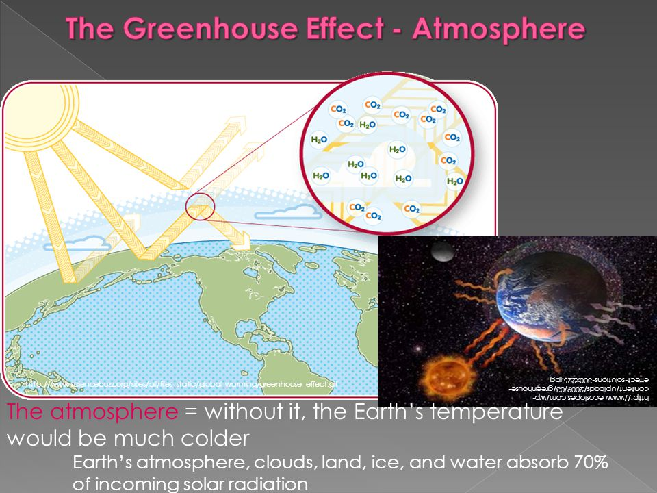 http://www.sciencebuzz.org/sites/all/files_static/global_warming/greenhouse_effect.gif http://www.ecoslopes.com/wp- content/uploads/2009/03/greenhouse- effect-solutions-300x225.jpg The atmosphere = without it, the Earths temperature would be much colder Earths atmosphere, clouds, land, ice, and water absorb 70% of incoming solar radiation