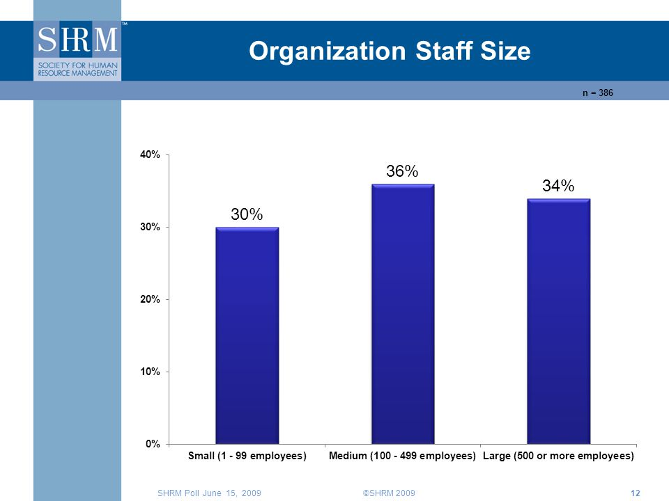 ©SHRM 2009 SHRM Poll June 15, n = 386 Organization Staff Size