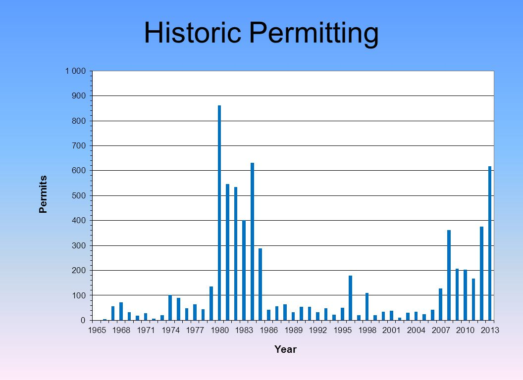 Historic Permitting