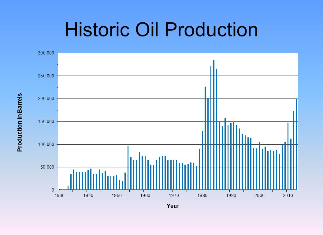 Historic Oil Production