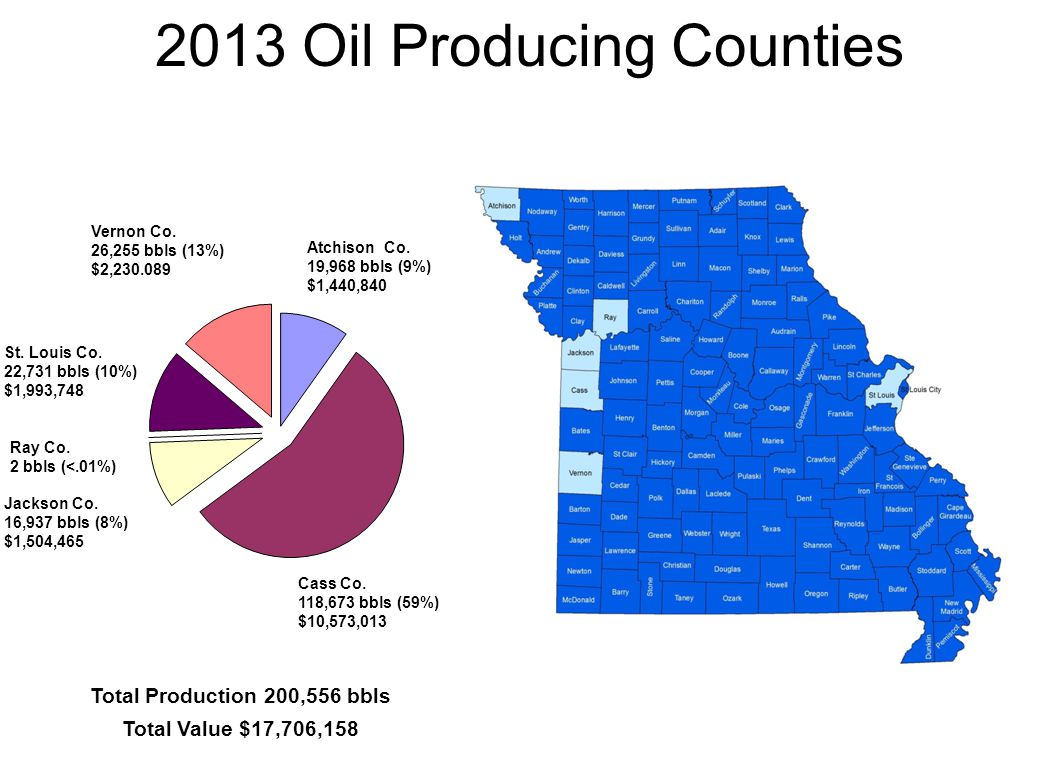 2013 Oil Producing Counties Cass Co. 118,673 bbls (59%) $10,573,013 Atchison Co. 19,968 bbls (9%) $1,440,840 Vernon Co. 26,255 bbls (13%) $2,230.089 J