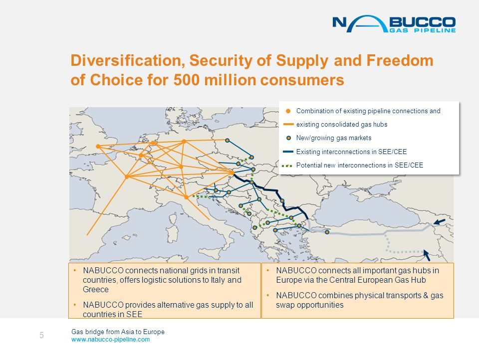 Gas bridge from Asia to Europe www.nabucco-pipeline.com Diversification, Security of Supply and Freedom of Choice for 500 million consumers 5 Combination of existing pipeline connections and existing consolidated gas hubs New/growing gas markets Existing interconnections in SEE/CEE Potential new interconnections in SEE/CEE NABUCCO connects national grids in transit countries, offers logistic solutions to Italy and Greece NABUCCO provides alternative gas supply to all countries in SEE NABUCCO connects all important gas hubs in Europe via the Central European Gas Hub NABUCCO combines physical transports & gas swap opportunities