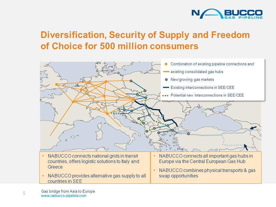 Gas bridge from Asia to Europe www.nabucco-pipeline.com NABUCCO offers gas to all SEE countries Existing direct links Possible Interconnectors Source: ENTSOG ITALY GERMANY CZECH REPUBLIC POLAND SLOVAKIA AUSTRIA SLOVENIA CROATIA HERZEGOVINA BOSNIA AND SERBIA MONTE- NEGRO ROMANIA UKRAINE Bucharest HUNGARY Budapest Baumgarten Vienna BULGARIA Sofia MACEDONIA AL BA NIA GREECE TURKEY MOLDOVA KOSOVO 6
