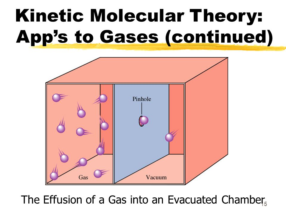 15 Kinetic Molecular Theory: Apps to Gases (continued) The Effusion of a Gas into an Evacuated Chamber