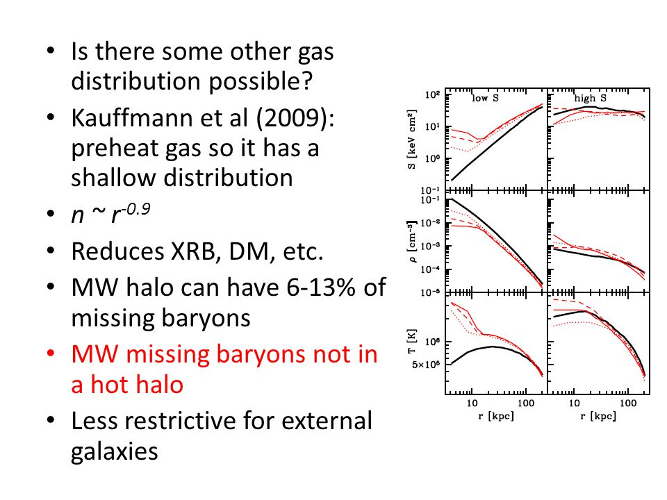 Is there some other gas distribution possible? Kauffmann et al (2009): preheat gas so it has a shallow distribution n ~ r -0.9 Reduces XRB, DM, etc. M