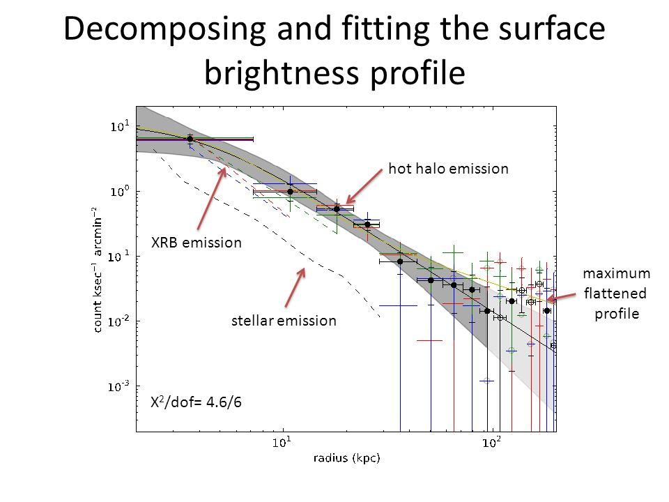 Decomposing and fitting the surface brightness profile stellar emission XRB emission hot halo emission maximum flattened profile Χ 2 /dof= 4.6/6