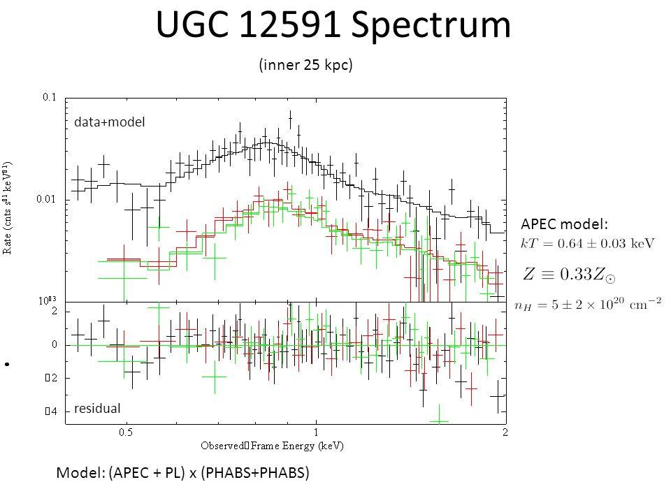 UGC 12591 Spectrum APEC model: data+model residual Model: (APEC + PL) x (PHABS+PHABS) (inner 25 kpc)