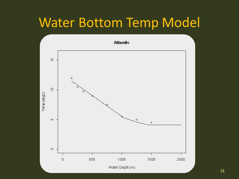 Water Bottom Temp Model 31