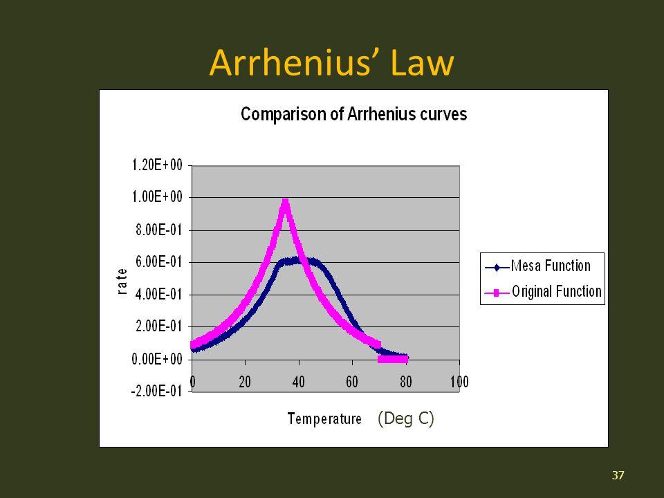 Arrhenius Law 37 (Deg C)