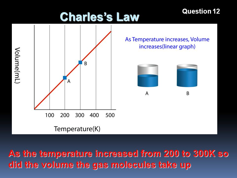 Charless Law As the temperature increased from 200 to 300K so did the volume the gas molecules take up Question 12