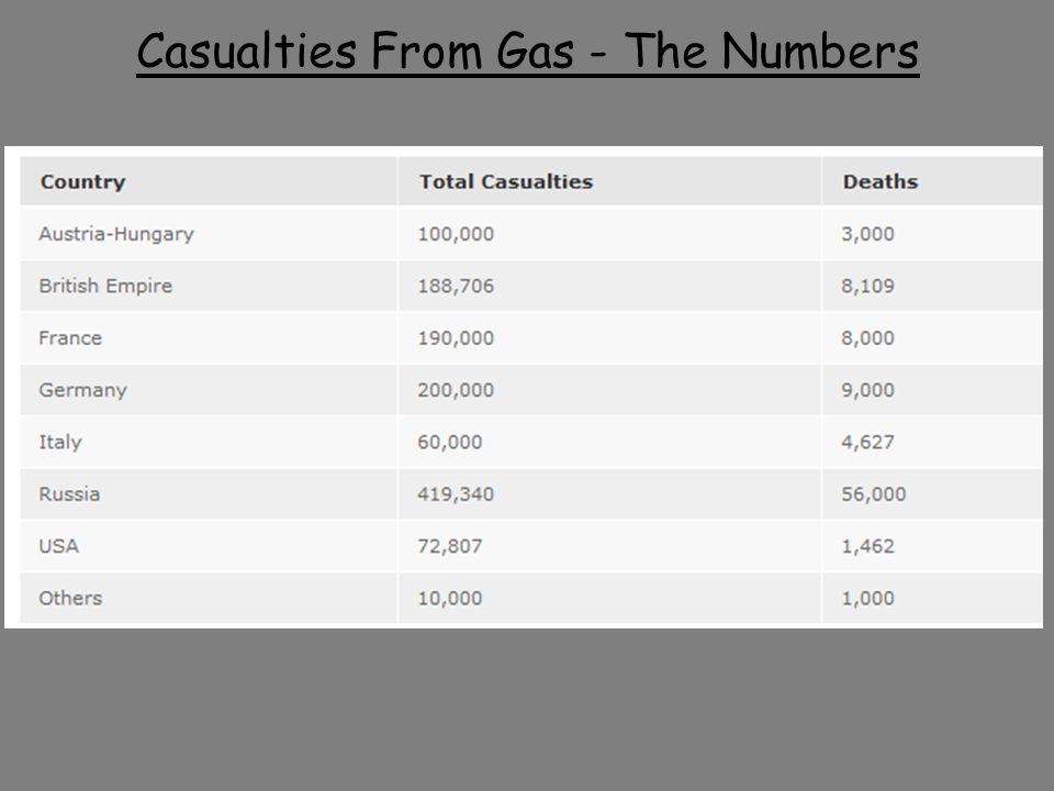 Casualties From Gas - The Numbers