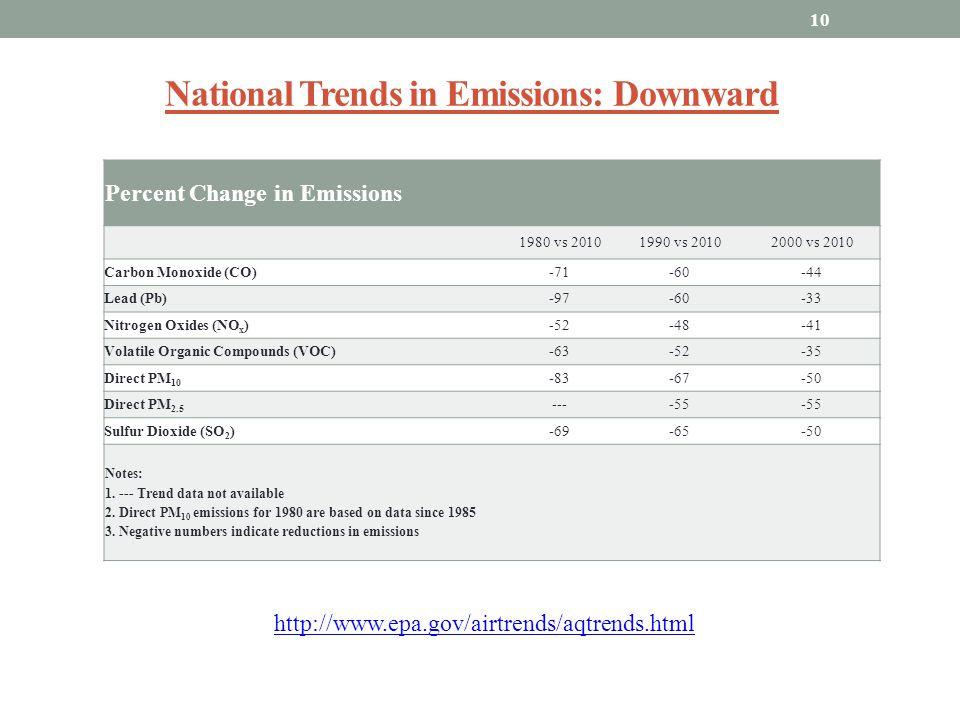 National Trends in Emissions: Downward Percent Change in Emissions 1980 vs 20101990 vs 20102000 vs 2010 Carbon Monoxide (CO)-71-60-44 Lead (Pb)-97-60-33 Nitrogen Oxides (NO x )-52-48-41 Volatile Organic Compounds (VOC)-63-52-35 Direct PM 10 -83-67-50 Direct PM 2.5 ----55 Sulfur Dioxide (SO 2 )-69-65-50 Notes: 1.