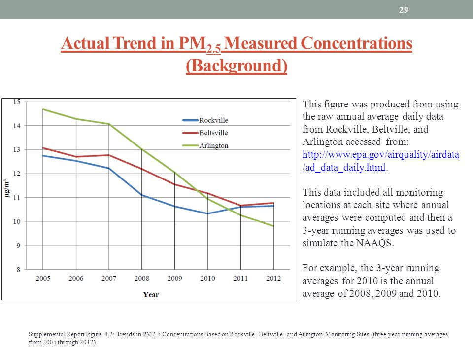 Actual Trend in PM 2.5 Measured Concentrations (Background) 29 This figure was produced from using the raw annual average daily data from Rockville, B