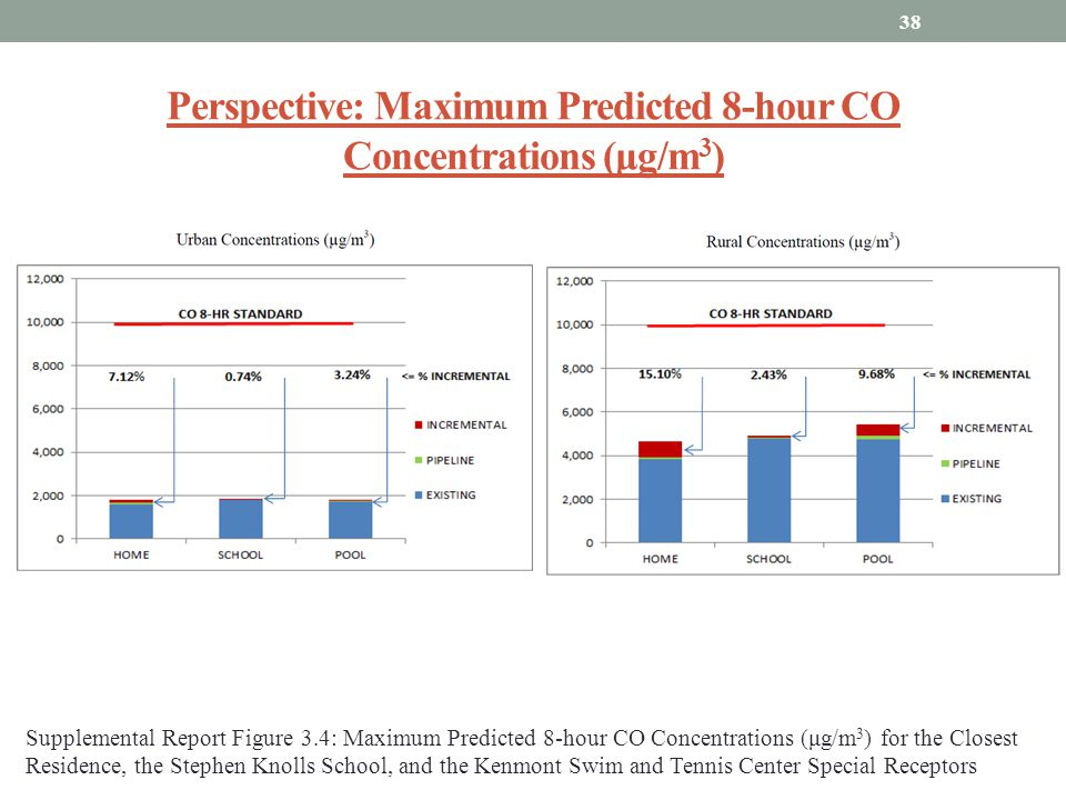 Perspective: Maximum Predicted 8-hour CO Concentrations (μg/m 3 ) 38 Supplemental Report Figure 3.4: Maximum Predicted 8-hour CO Concentrations (μg/m