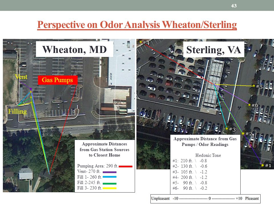 Perspective on Odor Analysis Wheaton/Sterling 43 Approximate Distances from Gas Station Sources to Closest Home Pumping Area: 290 ft. Vent- 270 ft. Fi