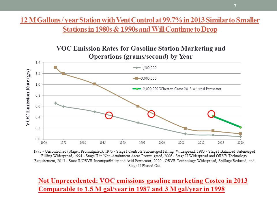 12 M Gallons / year Station with Vent Control at 99.7% in 2013 Similar to Smaller Stations in 1980s & 1990s and Will Continue to Drop 7 Not Unpreceden