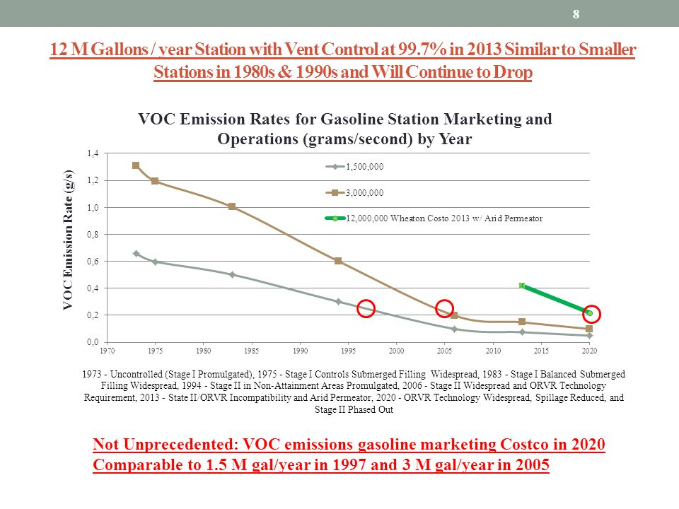 12 M Gallons / year Station with Vent Control at 99.7% in 2013 Similar to Smaller Stations in 1980s & 1990s and Will Continue to Drop 8 Not Unpreceden