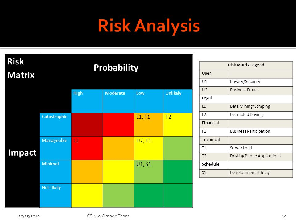 10/15/2010CS 410 Orange Team40 Risk Matrix Probability Impact HighModerateLowUnlikely Catastrophic L1, F1T2 Manageable L2 U2, T1 Minimal U1, S1 Not likely Risk Matrix Legend User U1Privacy/Security U2Business Fraud Legal L1Data Mining/Scraping L2Distracted Driving Financial F1Business Participation Technical T1Server Load T2Existing Phone Applications Schedule S1Developmental Delay
