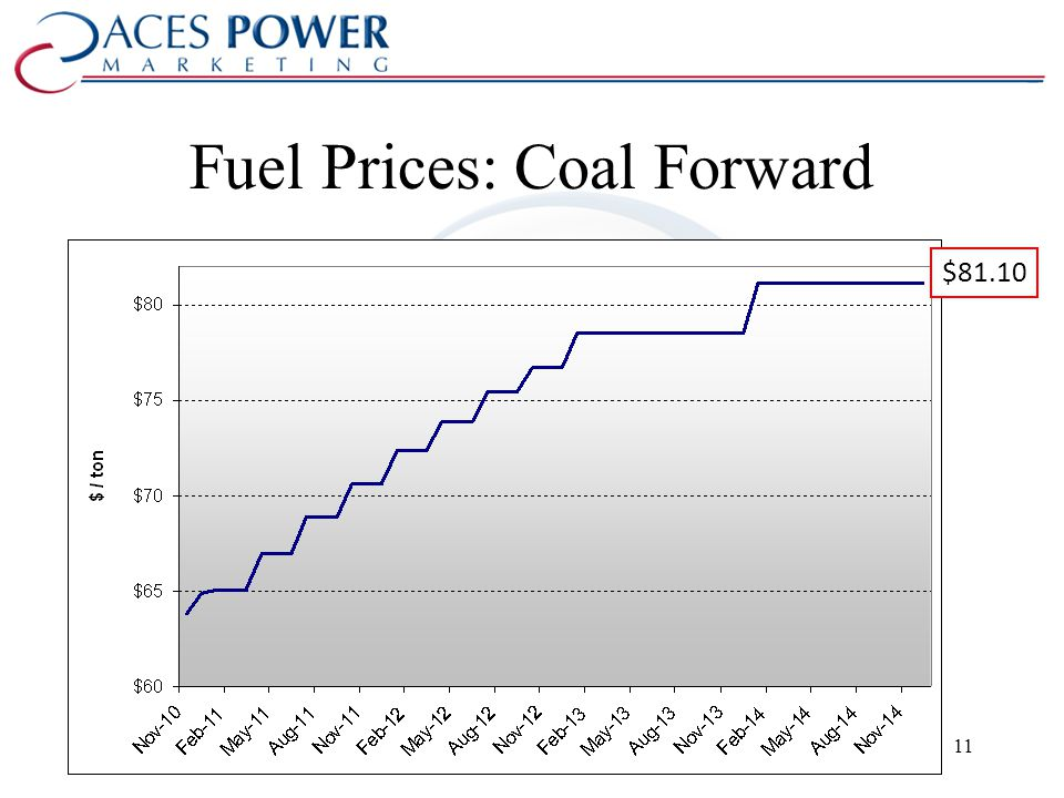 Fuel Prices: Coal Forward $81.10 11