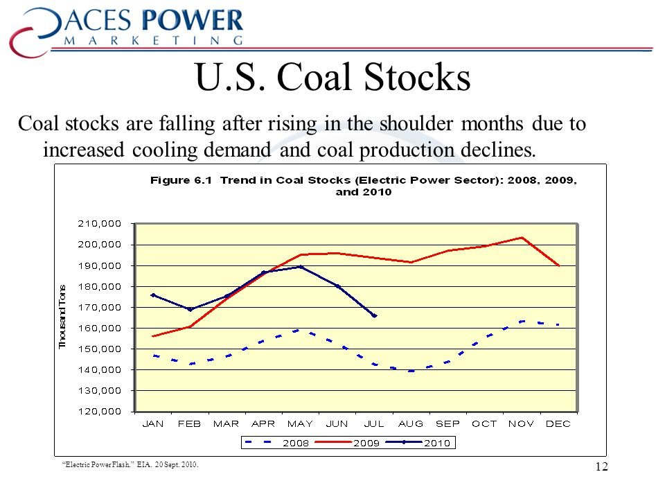 U.S. Coal Stocks Coal stocks are falling after rising in the shoulder months due to increased cooling demand and coal production declines. Electric Po