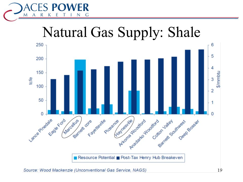 Natural Gas Supply: Shale 19