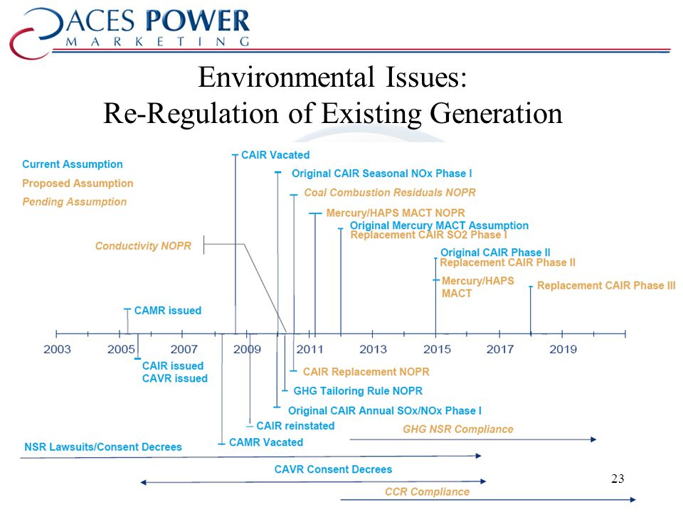 Environmental Issues: Re-Regulation of Existing Generation 23