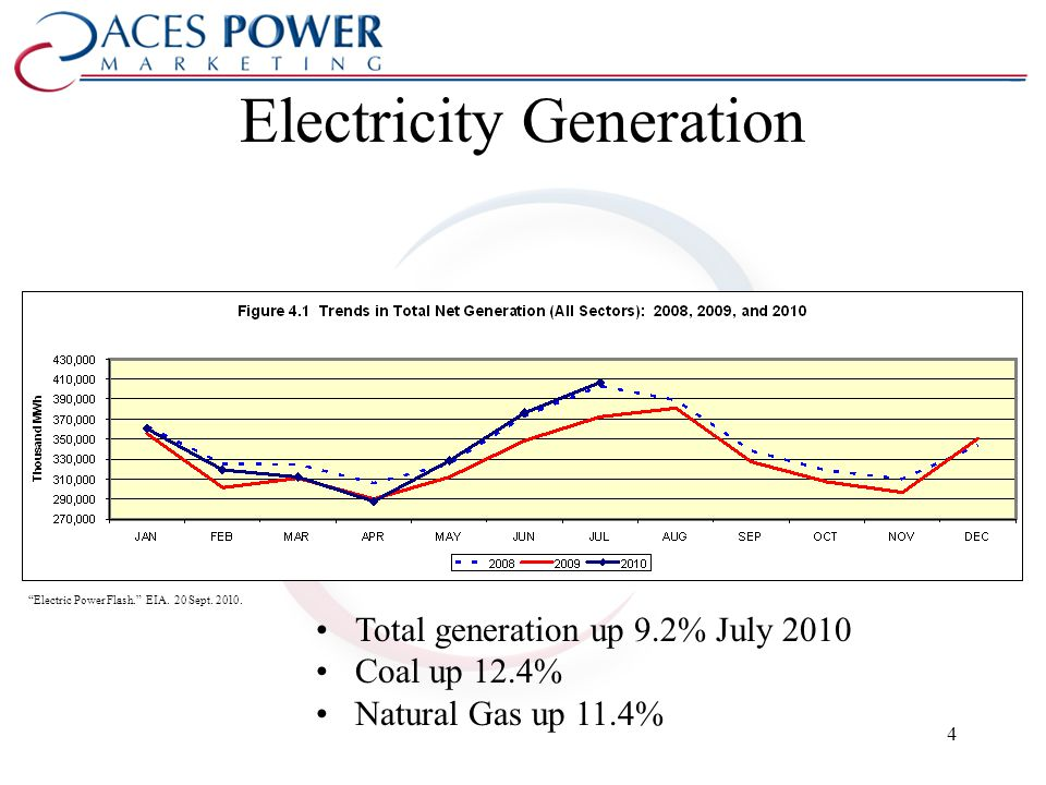 Electricity Generation Electric Power Flash. EIA.