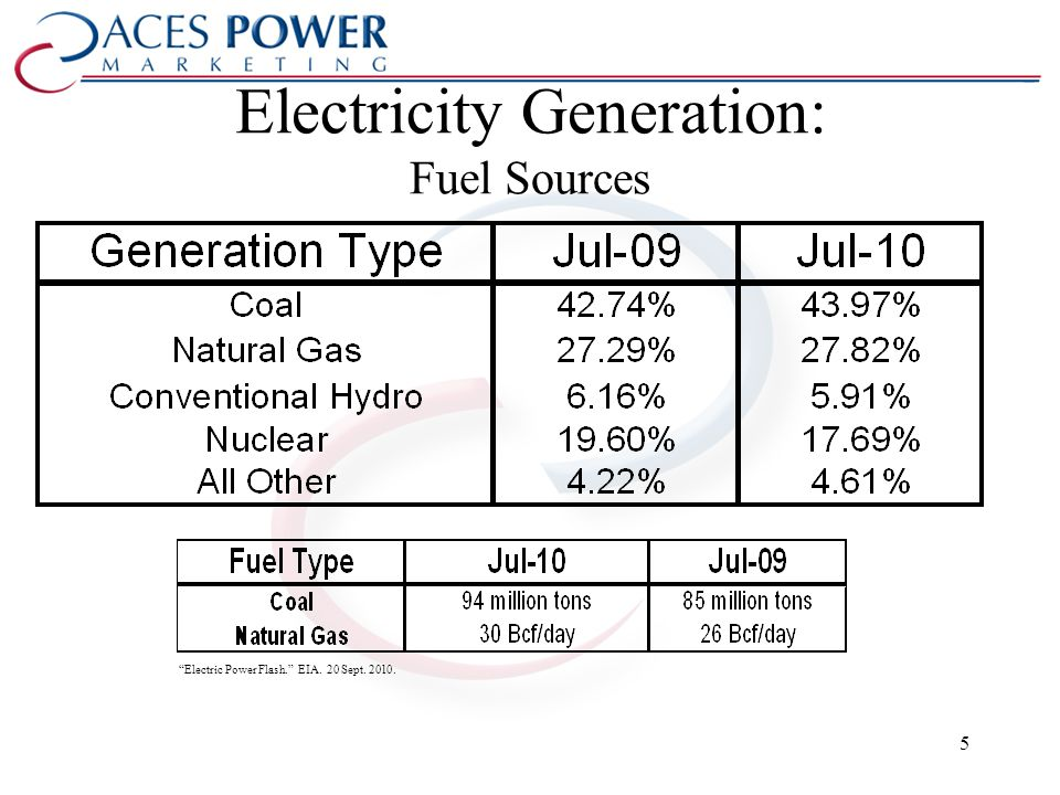 Electricity Generation: Fuel Sources Electric Power Flash. EIA. 20 Sept. 2010. 5