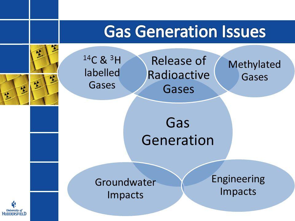 Microbial Activity Radiolysis/ Radiation/Decay Corrosion MIC Hydrogen Generation Hydrogen Generation Polymer Degradation