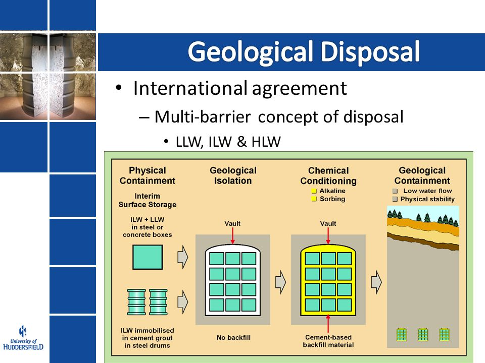 International agreement – Multi-barrier concept of disposal LLW, ILW & HLW