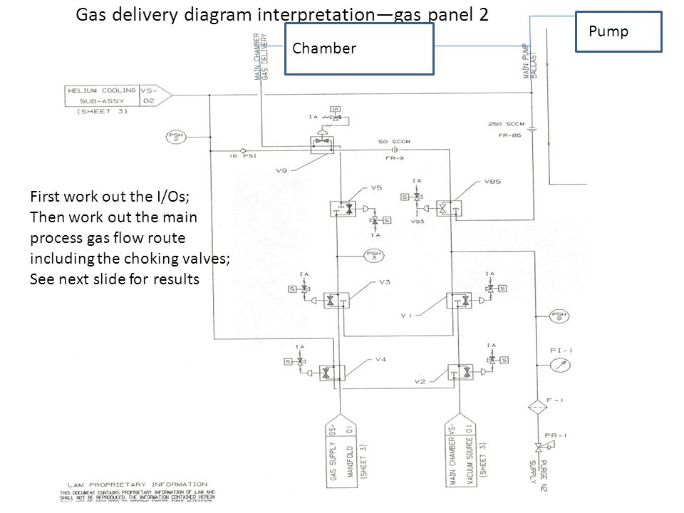 Gas delivery diagram interpretationgas panel 2 First work out the I/Os; Then work out the main process gas flow route including the choking valves; See next slide for results Chamber Pump