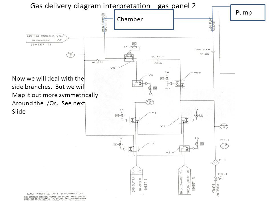 Gas delivery diagram interpretationgas panel 2 Now we will deal with the side branches. But we will Map it out more symmetrically Around the I/Os. See