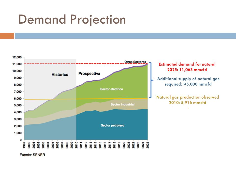 Demand Projection Estimated demand for natural 2025: 11,063 mmcfd Additional supply of natural gas required: 5,000 mmcfd Natural gas production observed 2010: 5,916 mmcfd