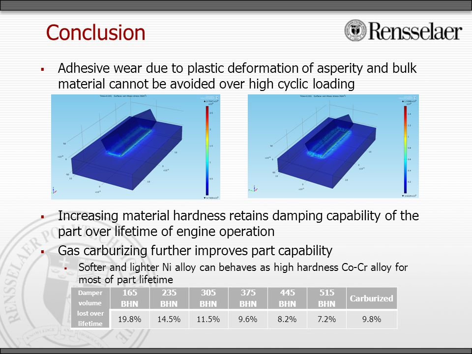 Conclusion Adhesive wear due to plastic deformation of asperity and bulk material cannot be avoided over high cyclic loading Increasing material hardness retains damping capability of the part over lifetime of engine operation Gas carburizing further improves part capability Softer and lighter Ni alloy can behaves as high hardness Co-Cr alloy for most of part lifetime Damper volume lost over lifetime 165 BHN 235 BHN 305 BHN 375 BHN 445 BHN 515 BHN Carburized 19.8%14.5%11.5%9.6%8.2%7.2%9.8%