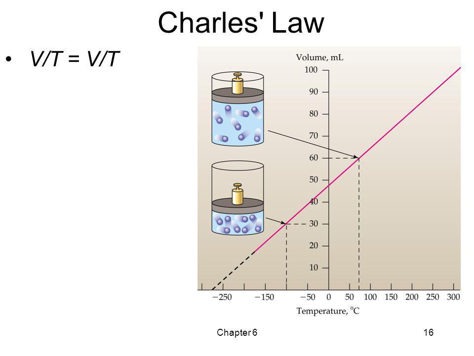 Chapter 616 Charles' Law V/T = V/T