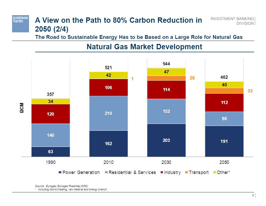 3 A View on the Path to 80% Carbon Reduction in 2050 (2/4) The Road to Sustainable Energy Has to be Based on a Large Role for Natural Gas Source: Euro