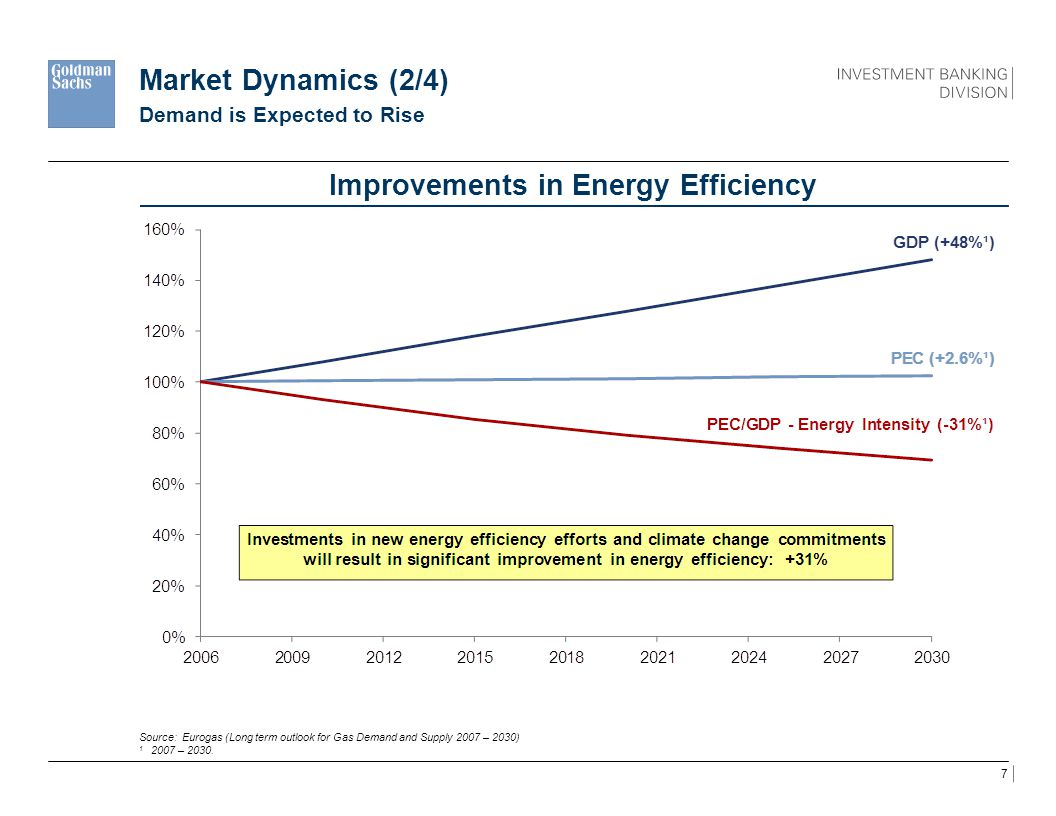 7 Market Dynamics (2/4) Improvements in Energy Efficiency Source: Eurogas (Long term outlook for Gas Demand and Supply 2007 – 2030) 1 2007 – 2030. Dem