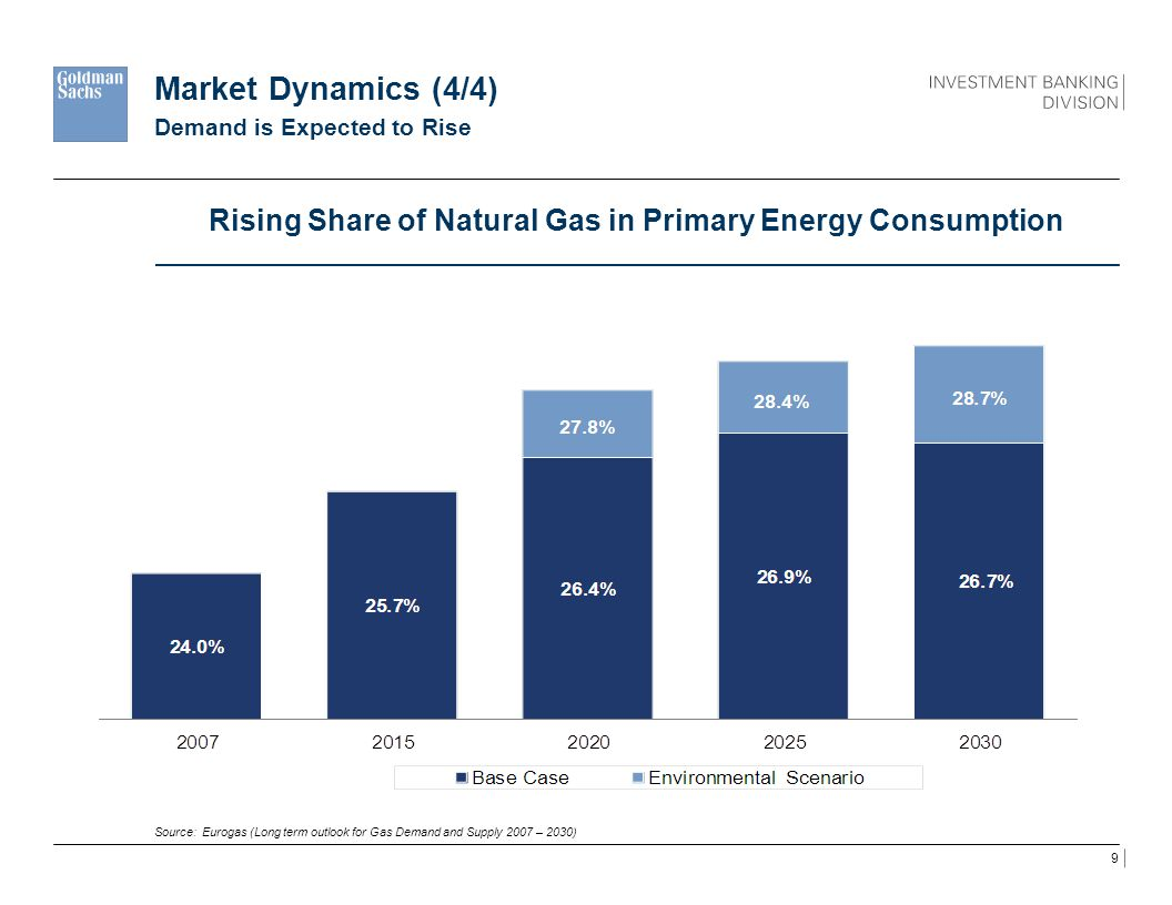 20 Natural Gas in the Czech Republic Demand will follow the expected European trends above strategic decision: gas vs.