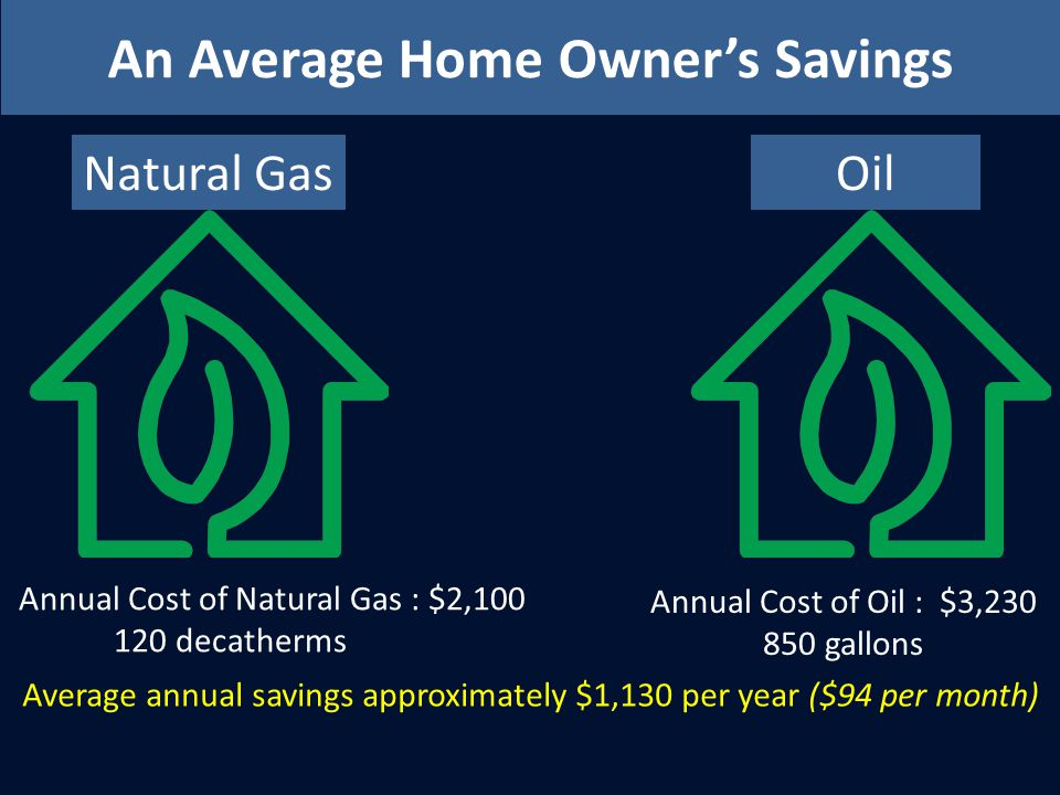 An Average Home Owners Savings Natural Gas Annual Cost of Natural Gas : $2,100 120 decatherms Oil Annual Cost of Oil : $3,230 850 gallons Average annual savings approximately $1,130 per year ($94 per month)
