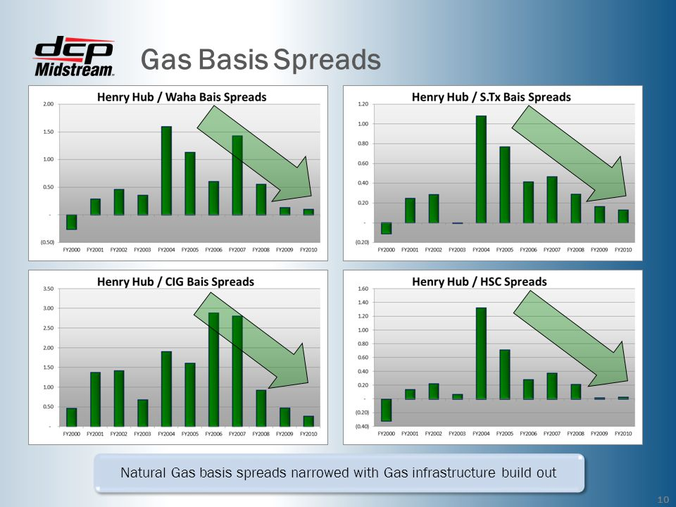 Gas Basis Spreads 10 Natural Gas basis spreads narrowed with Gas infrastructure build out
