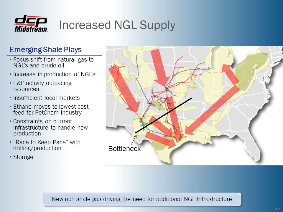 Increased NGL Supply Emerging Shale Plays Focus shift from natural gas to NGLs and crude oil Increase in production of NGLs E&P activity outpacing resources Insufficient local markets Ethane moves to lowest cost feed for PetChem industry Constraints on current infrastructure to handle new production Race to Keep Pace with drilling/production Storage New rich shale gas driving the need for additional NGL Infrastructure 12 Bottleneck