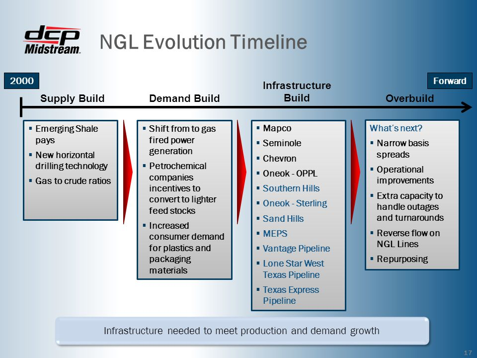 NGL Evolution Timeline 17 2000 Emerging Shale pays New horizontal drilling technology Gas to crude ratios Forward Shift from to gas fired power generation Petrochemical companies incentives to convert to lighter feed stocks Increased consumer demand for plastics and packaging materials Mapco Seminole Chevron Oneok - OPPL Southern Hills Oneok - Sterling Sand Hills MEPS Vantage Pipeline Lone Star West Texas Pipeline Texas Express Pipeline Whats next.